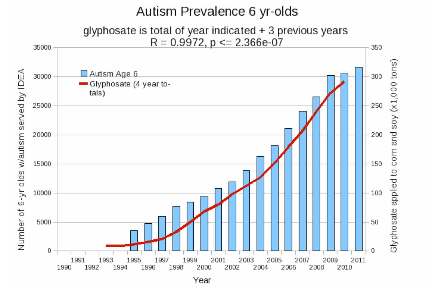 Glyphsate-and-Autism-rev ...