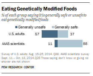 FT_Science1.GMO_